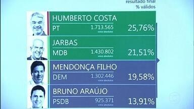 Humberto Costa (PT) e Jarbas (MDB) são eleitos senadores de Pernambuco - Humberto teve 25,76% dos votos e Jarbas 21,51%.