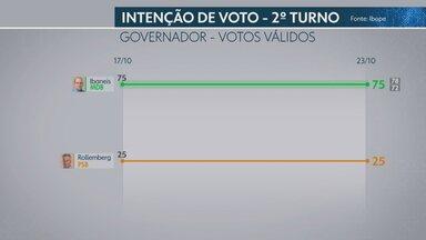 Ibope divulga a segunda pesquisa de intenções de voto para o GDF no 2º turno - Considerando os votos válidos, o candidato Ibaneis Rocha (MDB) aparece com 75% e Rodrigo Rollemberg (PSB) tem 25%.