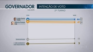 Ibope divulga segunda pesquisa de intenção de votos para as eleições ao governo do estado - A pesquisa foi contratada pela TV Globo em parceria com o jornal O Estado de São Paulo.