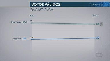 Datafolha – MG, votos válidos: Zema, 68%; Anastasia, 32% - Nos votos totais, Romeu Zema, do Novo, tem 56%, e Antonio Anastasia, do PSDB, 26%. Pesquisa é a segunda do Datafolha no segundo turno das eleições.