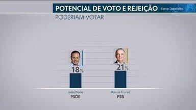 Datafolha faz pesquisa de intenção de voto ao governo de SP - Veja resultado.