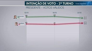 Datafolha divulga terceira pesquisa para presidente no segundo turno - Instituto entrevistou 9.173 eleitores em 341 municípios. Pesquisa foi contratada pela TV Globo e pela 'Folha de S.Paulo'. Margem de erro é de dois pontos para mais ou para menos.