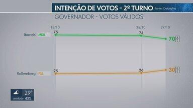 Datafolha divulga nova pesquisa com a intenção de votos para o governo do DF - O terceiro levantamento do segundo turno aponta uma diferença de 40 pontos percentuais entre Ibaneis Rocha (MDB) e Rodrigo Rollemberg (PSB).