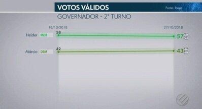 Ibope no Pará, votos válidos: Helder, 57%; Márcio, 43% - Nos votos totais, Helder Barbalho tem 51%, e Márcio Miranda, 39%. Pesquisa é a segunda do Ibope no 2º turno das eleições no Pará.