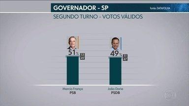 Datafolha divulga pesquisa de intenção de voto para governo de SP - Nos votos válidos França tem 51% e Doria, 49%.