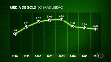 O que tá acontecendo? Entenda o motivo para a baixa média de gols no futebol brasileiro - O que tá acontecendo? Entenda o motivo para a baixa média de gols no futebol brasileiro.