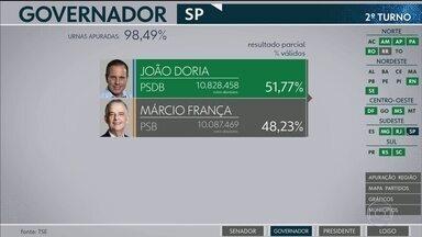 João Doria (PSDB) é eleito governador de São Paulo - Com 98,49% das urnas apuradas, o candidato João Doria (PSDB) aparece com 51,77% dos votos válidos e Márcio França (PSB) com 48,23%.