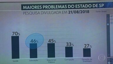 João Dória terá desafios importantes como governador de São Paulo - Para 70% dos eleitores, a saúde é o principal problema do estado.