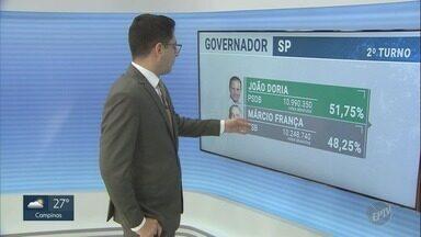 EPTV 1 mostra o percentual de votos para os cargos de governador e presidente - Candidato a presidência do PSL, foi eleito com 55,13% dos votos válidos.