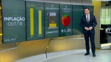 Inflação oficial é a mais alta para meses de outubro em três anos - Segundo o IBGE, o avanço nos prelos foi 0,45%, quase empatando com o resultado de setembro, 0,48%. O maior impacto ficou por conta do grupo transportes, com a alta do etanol, diesel e gasolina.