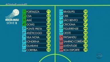 Veja a tabela da Série B do Campeonato Brasileiro. - Assista ao vídeo.