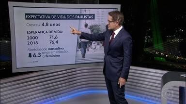 A expectativa de vida dos paulistas aumentou quase 5 anos. - Um estudo da Fundação Seade mostra que a expectativa de vida da população do estado de São Paulo no período entre 2000 e 2018 passou de 71 para 76 anos.