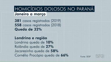 Cai número de homicídios dolosos no Paraná - Em Londrina queda foi de 10% e em Jacarezinho redução chega a 58%.