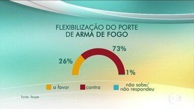 Maioria dos brasileiros é contra flexibilização de posse de armas de fogo, diz Ibope - Sobre a posse de arma de fogo, 61% dos entrevistados se mostraram contrários à facilitação para possuir uma em casa ou no trabalho. Já 37% são favoráveis e 2% não souberam ou não responderam à pesquisa.