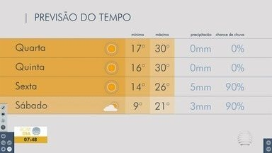 Presidente Prudente registra chuva nesta terça-feira - Confira a previsão do tempo para o Oeste Paulista.