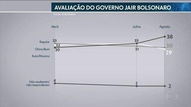 """Reprovação de Bolsonaro cresce para 38%, aponta Datafolha - Pesquisa Datafolha divulgada nesta segunda-feira (2) pelo jornal """"Folha de S.Paulo"""" mostra que 38% dos brasileiros reprovam e 29% aprovam o governo Bolsonaro."""