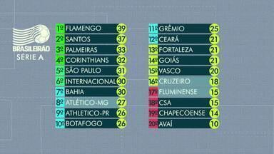 Confira os destaques do Brasileirão - Atlético-MG está em 8ª posição na tabela, após ser derrotado pelo Botafogo. Já o Cruzeiro, está em 16º depois da goleada que sofreu do Grêmio.