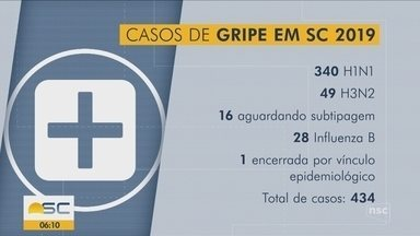 Santa Catarina registra cerca de 430 casos de gripe em 2019 - Santa Catarina registra cerca de 430 casos de gripe em 2019