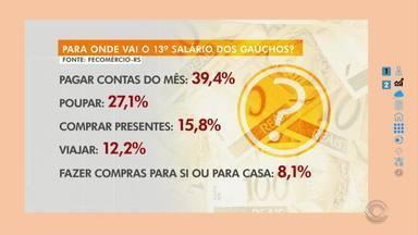 Giane Guerra fala sobre a média de destinos do 13º salário dos gaúchos - Confira algumas dicas.
