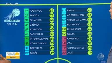 Confira os principais lances dos jogos do fim de semana pelo Campeonato Brasileiro - O Bahia ganhou de 2 a 1 do CSA, mas continua ocupando a 11ª colocação da tabela.
