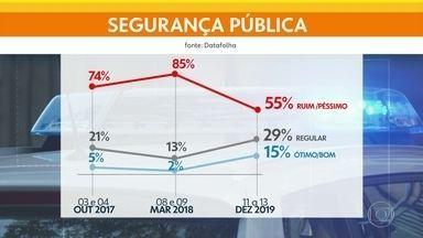 Pesquisa mostra que insatisfação com a segurança no Rio caiu - Pesquisa do Datafolha foi encomendada pelos jornais O Globo e Folha de São Paulo.