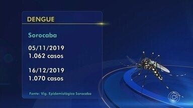 Prefeitura divulga novos números de dengue e sarampo em Sorocaba - A Vigilância Epidemiológica de Sorocaba (SP) divulgou os novos números de dengue, febre amarela, chikungunya e sarampo.