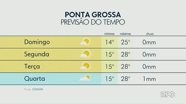 Semana deve começar com tempo firme na região dos Campos Gerais - Previsão de sol deve seguir até terça-feira (21).