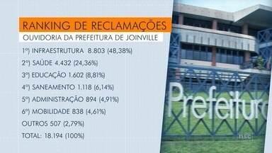 Ranking mostra principais reclamações na ouvidoria da Prefeitura de Joinville - Ranking mostra principais reclamações na ouvidoria da Prefeitura de Joinville
