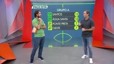 Caio Ribeiro comenta o bom momento do Santos de Jesualdo Ferreira - Caio Ribeiro comenta o bom momento do Santos de Jesualdo Ferreira
