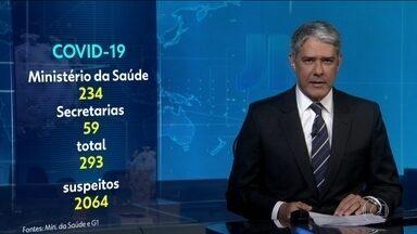 Brasil tem quase 300 casos do novo coronavírus - São 2.074 casos suspeitos da Covid-19.