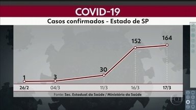 Coronavírus: SP tem 164 casos confirmados da doença; veja os grupos de risco - Dados são do Ministério da Saúde. Nesta terça (17), 709 casos suspeitos foram descartados.