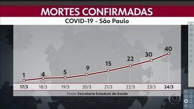 São Paulo registra 40 mortes pela Covid-19 - Pela primeira vez, uma mulher com menos de 60 anos foi vítima da doença. Ela morava em Vargem Grande Paulista, tinha uma doença pré-existente e 48 anos. Já são 810 casos confirmados de coronavírus no estado.