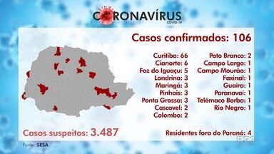 Mais de cem casos do novo coronavírus são confirmados no Paraná - Em Curitiba, são 66 casos.