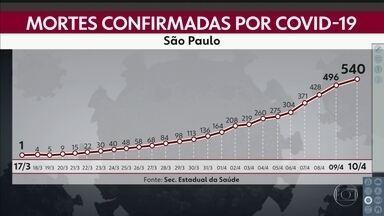 Casos de coronavírus cresceram dez por cento em um dia - Hoje são 8.216. Mortes chegam a 540.