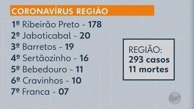 Confira o número de pessoas com o novo coronavírus na região de Ribeirão Preto, SP - Ribeirão tem 178 casos, Jaboticabal 20 casos, Barretos 19 e Sertãozinho 16 casos.