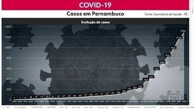 Pernambuco chega a 1.284 casos confirmados da Covid-19 e 115 mortos - Estado tem 328 internados, 773 em isolamento e 68 recuperados.