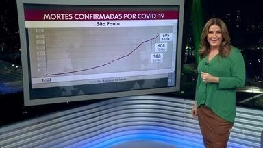 Mortes pela Covid-19 chegam a 695 em SP - Levantamento divulgado hoje aponta o maior número registro de óbitos em apenas 24 horas.