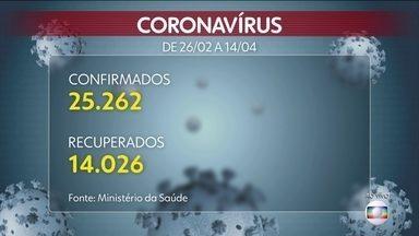 Mais de 14 mil pessoas já se recuperaram do coronavírus, diz Ministério da Saúde - A partir desses dados do Ministério da Saúde, é possível afirmar que, das pessoas confirmadas com a doença, cerca de 55% se recuperaram da Covid-19.