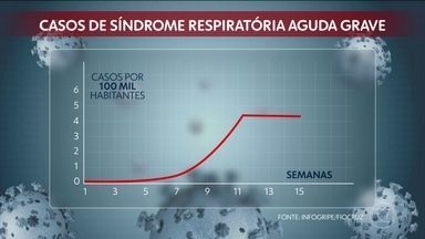 Adesão a medidas de isolamento diminui casos de síndrome respiratória aguda grave - O isolamento está colocando um freio no número de pacientes que chegam aos hospitais, tanto por Covid-19, quanto por outras doenças respiratórias.