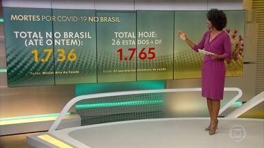 Mais de 1.700 pessoas já morreram no Brasil por causa da Covid-19 - Segundo levantamento do G1, que usa dados da secretarias estaduais, hoje são 1.765 mortes.