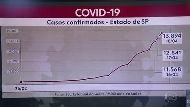 Estado registrou mais de mil novos casos confirmados de covid-19 em um dia - O crescimento tem relação com os testes, que estão saindo com mais rapidez. Mortes já são 991.