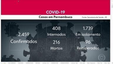 Pernambuco contabiliza 2.459 casos confirmados do novo coronavírus e mais 11 mortes - Estado tem 216 óbitos por causa da doença Covid-19.