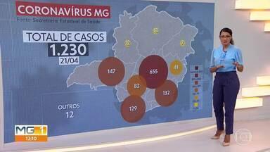 Covid-19: 1230 casos confirmados em Minas - São 44 mortes confirmadas.