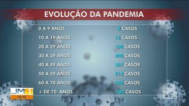 Maranhão chega a 60 óbitos por Covid-19 - Idosos são as principais vítimas da doença. Número de casos confirmados pelo novo coronavírus até esta terça-feira (21), é de 1.396.