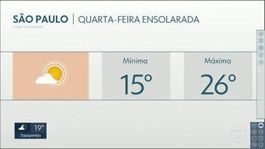 Quarta-feira com bastante sol e temperatura máxima de 26 graus - As temperaturas acima dos 25 graus se repetem ao longo da semana.