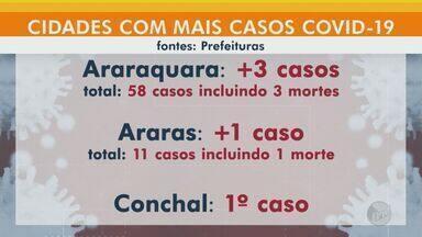 Municípios da região somam 163 casos de coronavírus - Veja os números por cidade.