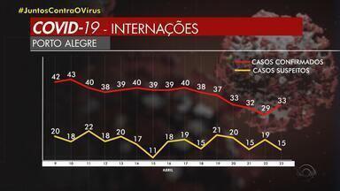Porto Alegre está entre as cidades com menor incidências de infecção por Covid-19 - Assista ao vídeo.