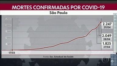 Chega a 2.247 o número de mortes pela Covid-19 no estado de SP - Só na capital são 1.439 óbitos e mais de 16 mil casos confirmados.