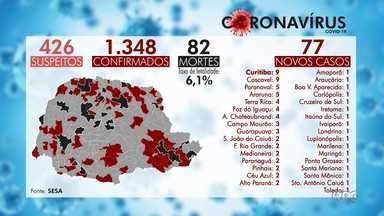 Paraná registra 82 mortes por Covid-19 - Já são 1348 casos confirmados no estado.