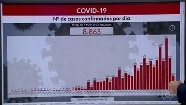 Pernambuco tem 8.863 casos confirmados e 691 mortes por Covid-19 - Dados são do boletim da Secretaria Estadual de Saúde desta segunda-feira (4).